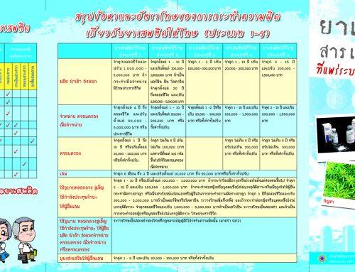 ยาและสารเสพติดที่แพร่ระบาดในประเทศไทย